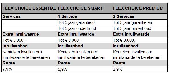 Renault Flex overzicht